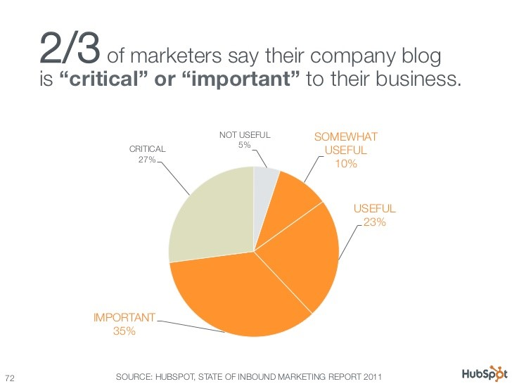 Hubspot report for inbound marketing in 2011 - Digikarma