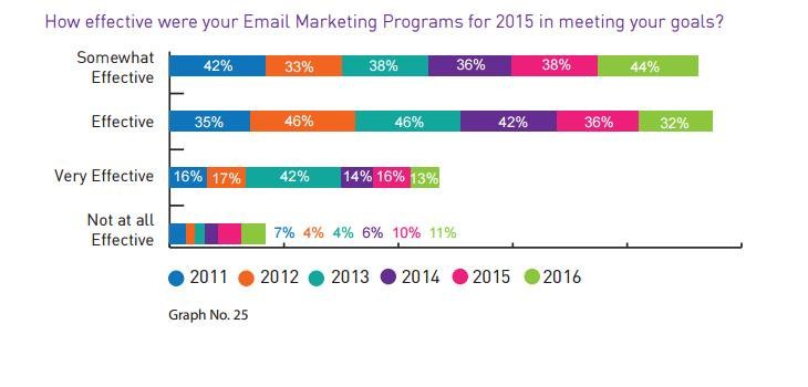 Effectiveness of Email program in India - Digikarma