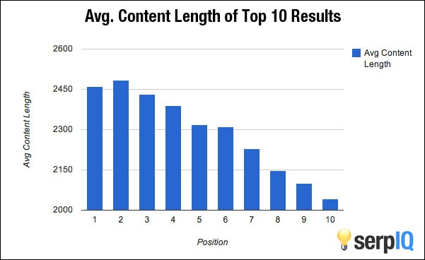 Average content length stats by serpIQ - Digikarma